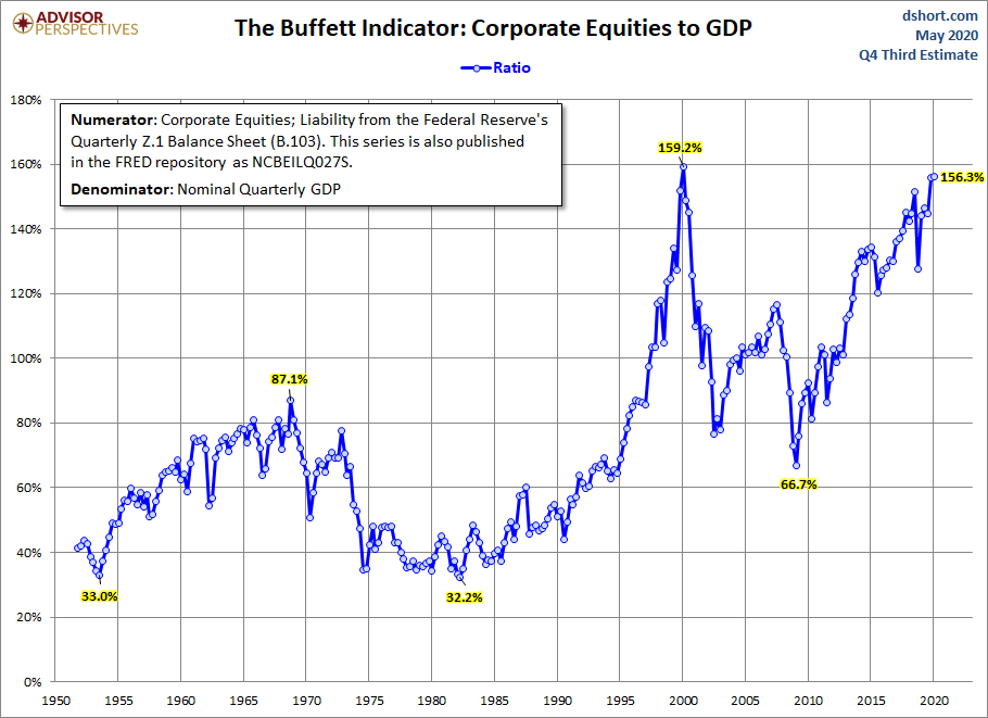 Stock Market Cap to GDP, May 2020