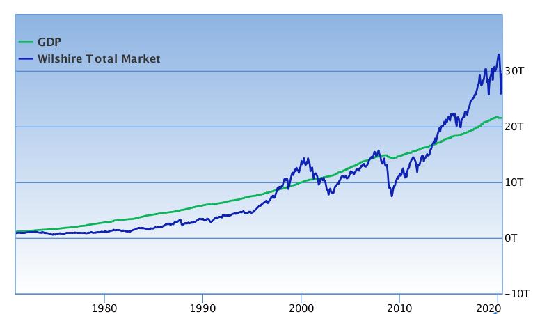 """A recent chart of the """"Buffett Indicator"""""""